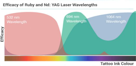 Tattoo removal wavelengths